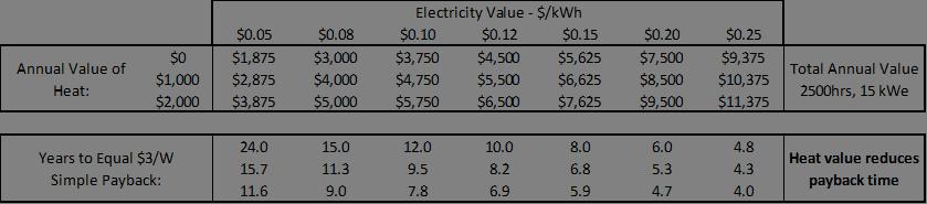 cvp dish value